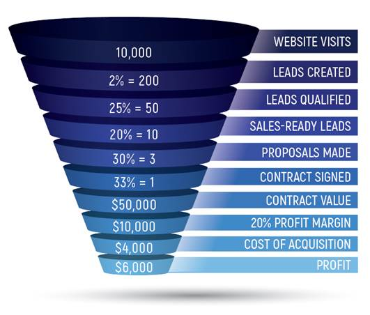 sales enablement best practices for establishing funnel math