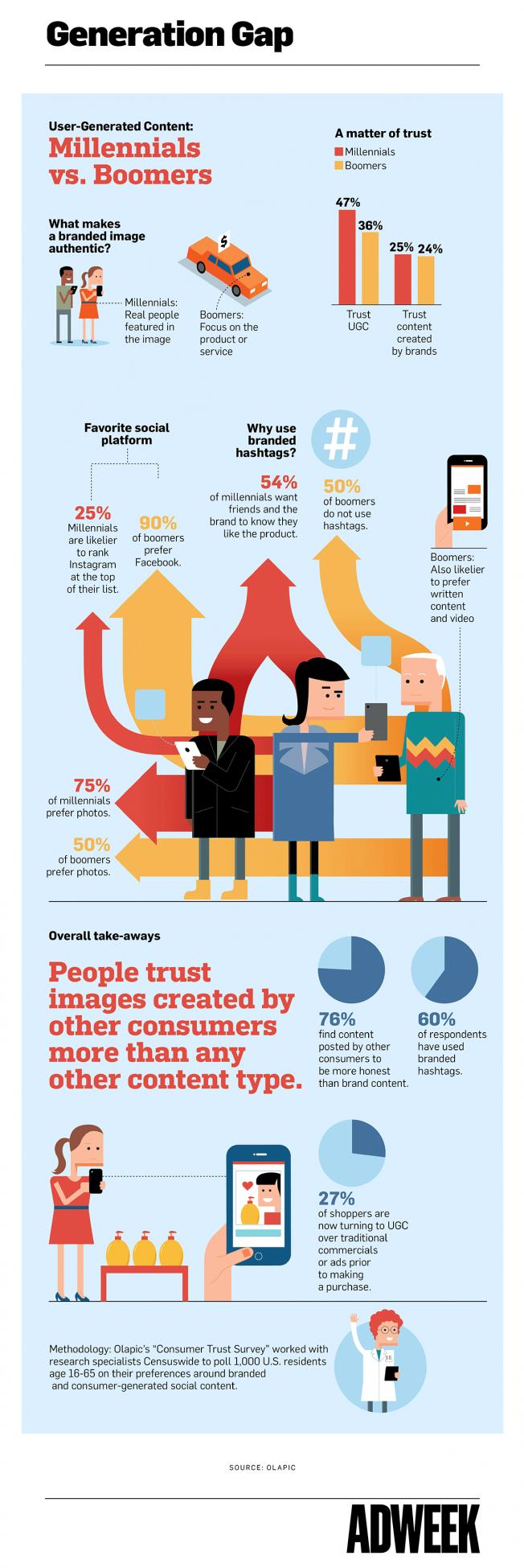 generation-gap-user-generated- content-revised