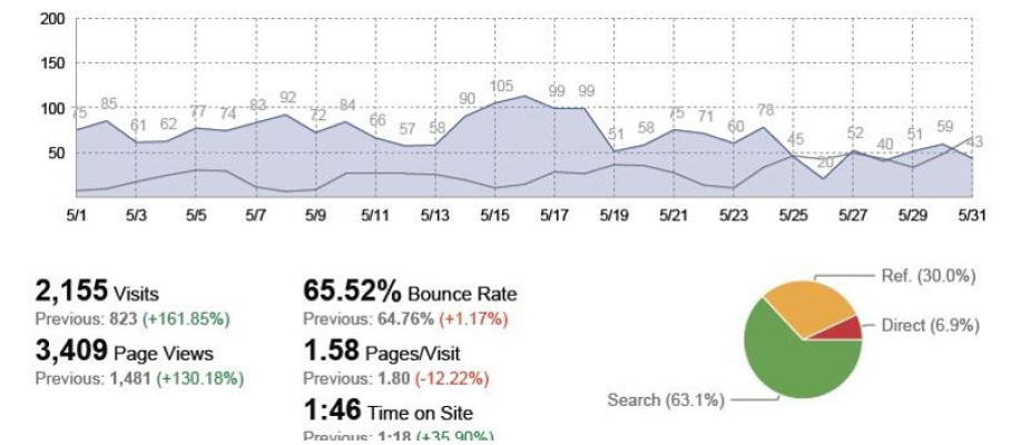google analytics traffic sources report