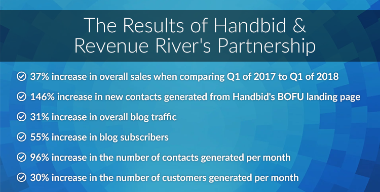 Results of RevRiv & Handbid's Partnership