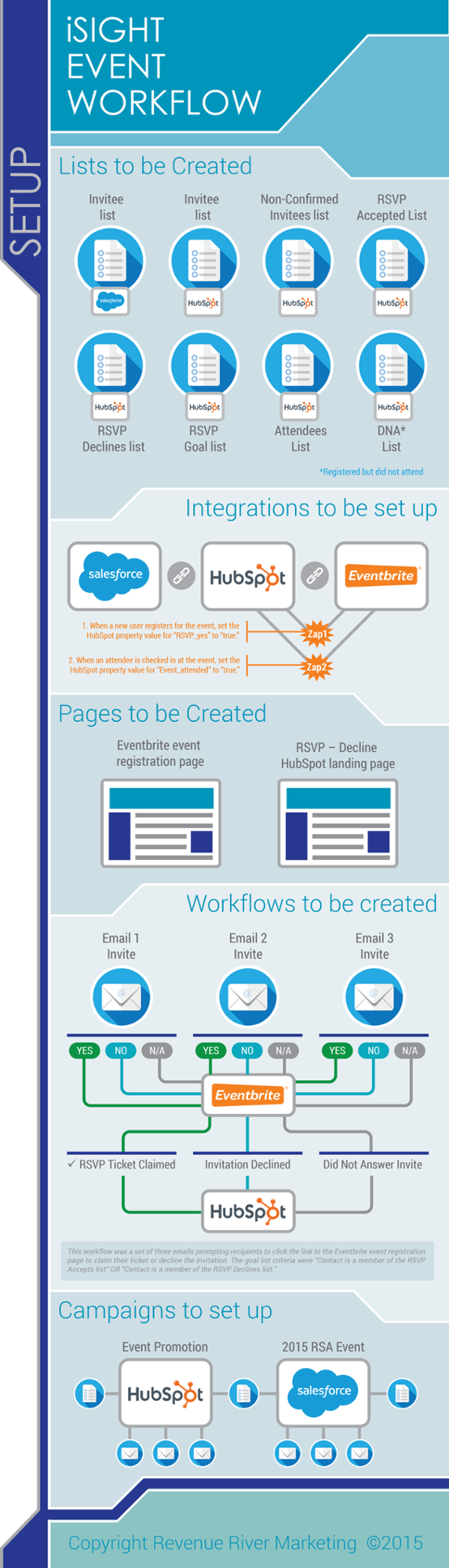 Software Integration with HubSpot, Salesforce, and Eventbrite Infographic