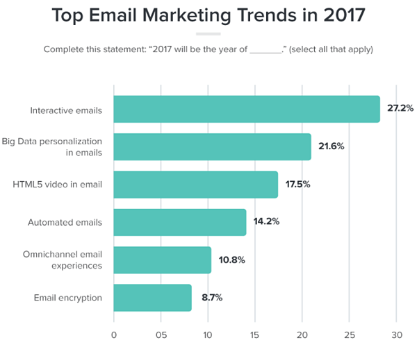 Top email marketing trends in 2017