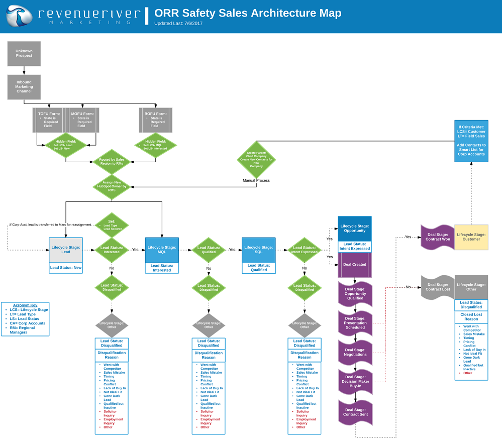 Sales Architecture Map Example