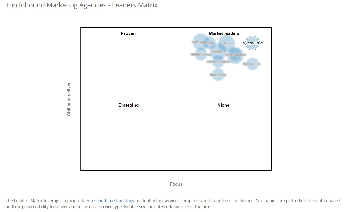 Marketing Leaders Matrix