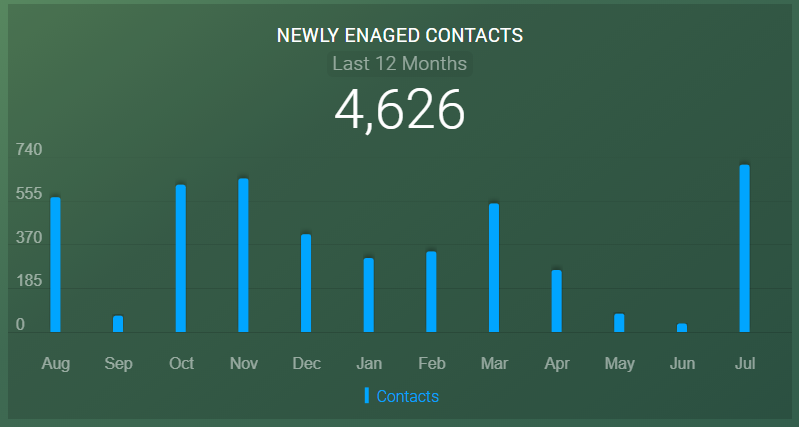 newly engaged email contact reporting
