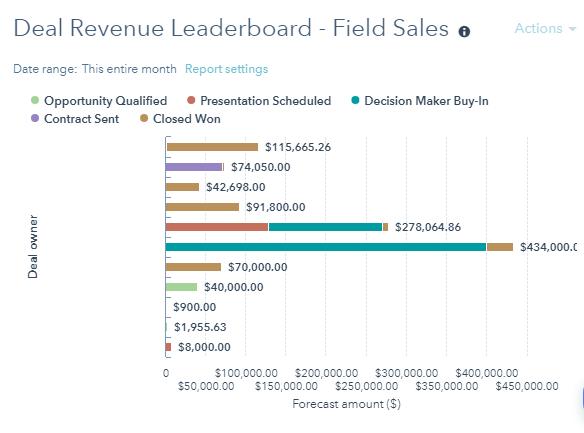Deal Revenue Leaderboard