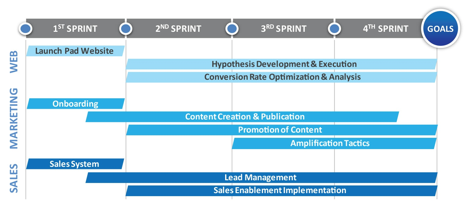 full-stack digital marketing annual campaign timeline