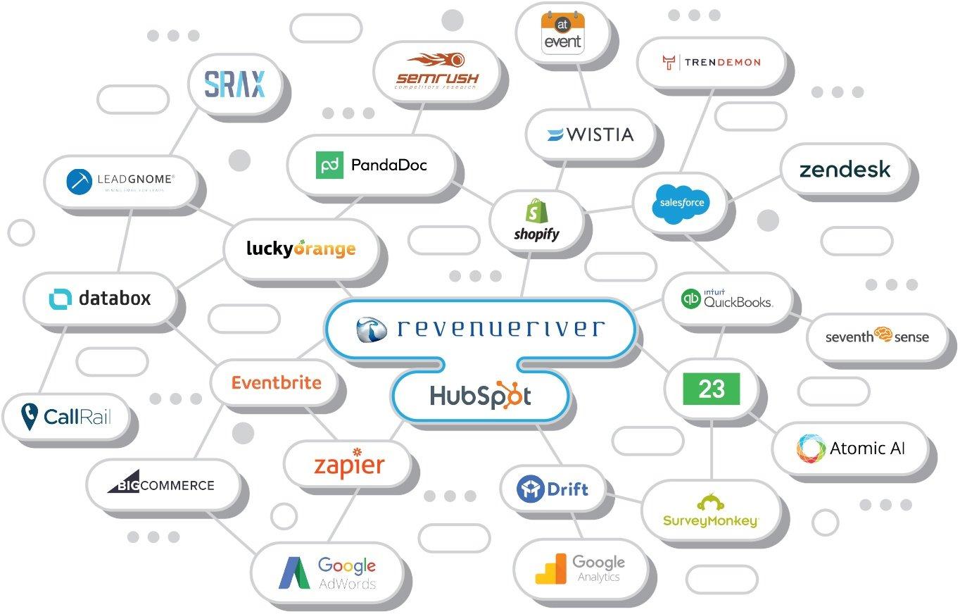 modern software stack & technology ecosystem