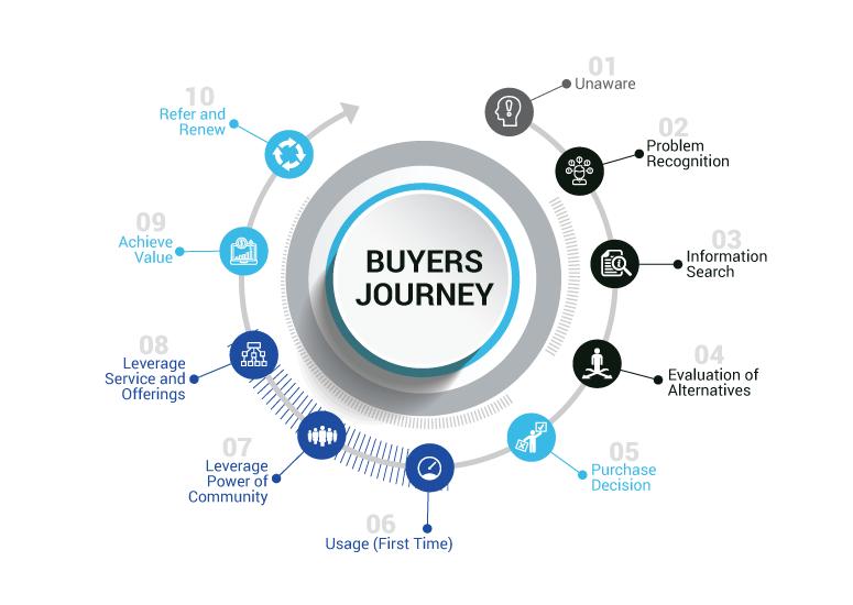 mapping-the-buyers-journey