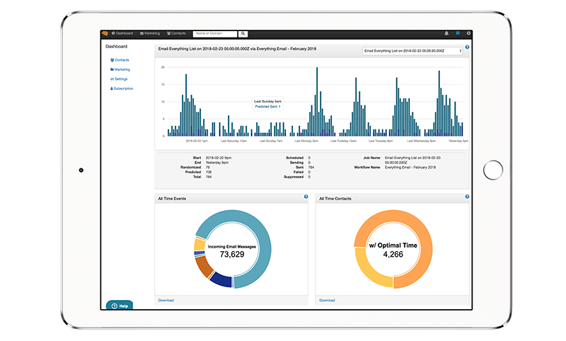 Seventh Sense email reporting dashboard