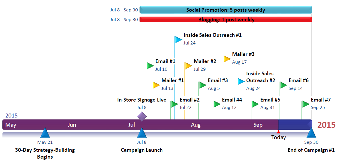 multi-faceted touch campaign timeline