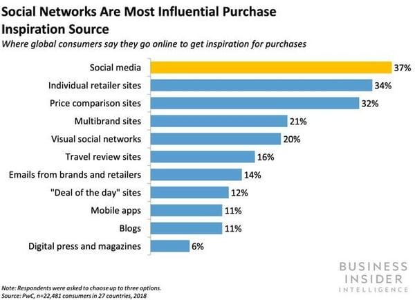 social sellin channels