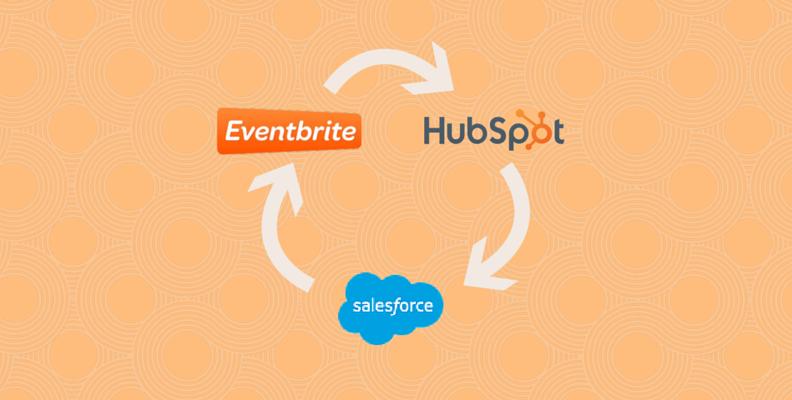 eventbrite-hubspot-salesforce-integration-trio