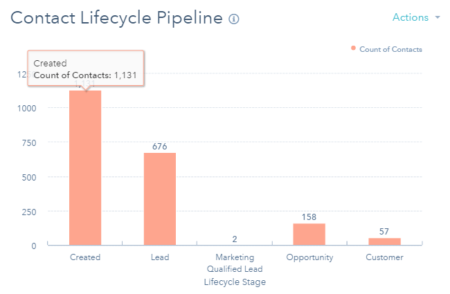 crm reporting contact lifecycle