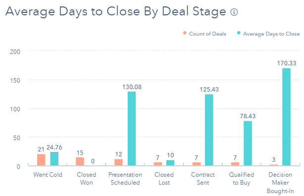 crm reporting average days to close