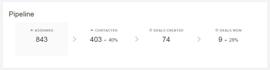 crm reporting sales rep reporting