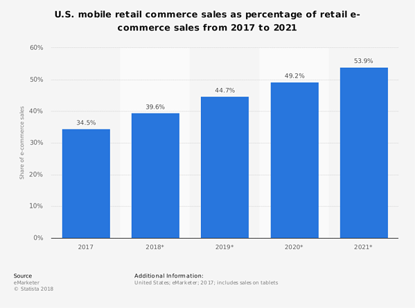 us-mobile-retail-commerce-sales-share-2017-2021