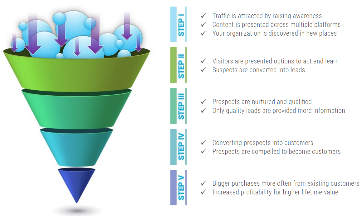 step by step marketing & sales funnel