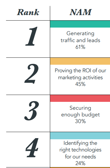 top digital marketing challenges