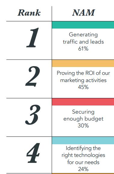 top digital marketing challenges