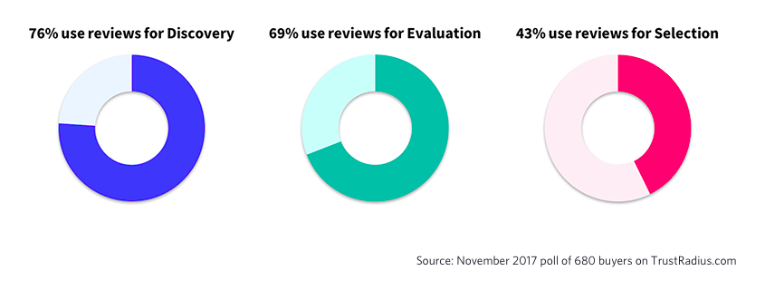 How people use TrustRadius reviews