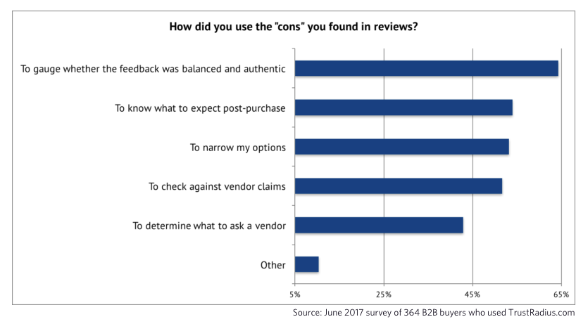 How people use negative feedback in reviews