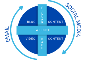 well rounded digital content strategy