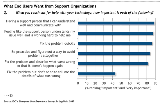 what-end-users-want-from-support-organizations-1
