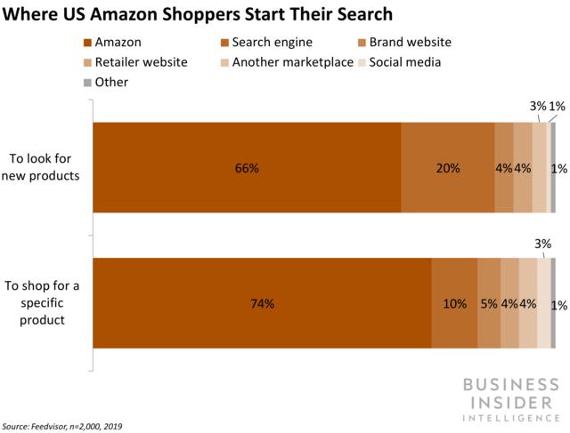 where US shoppers start their Amazon searches