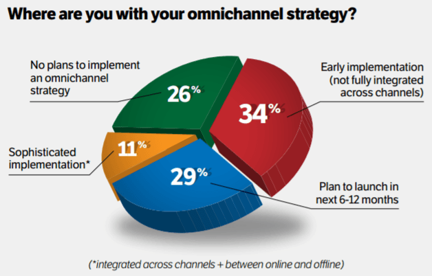 where-are-you-with-your-omnichannel-strategy