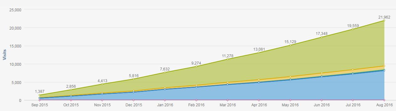 73% increase in website traffic