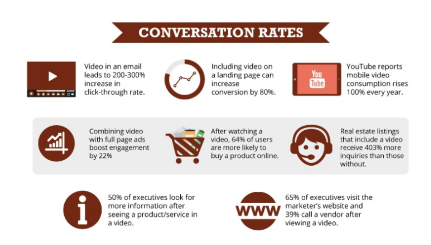 conversion-rates-using-video-from-HubSpot.png