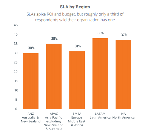 SLA by Region
