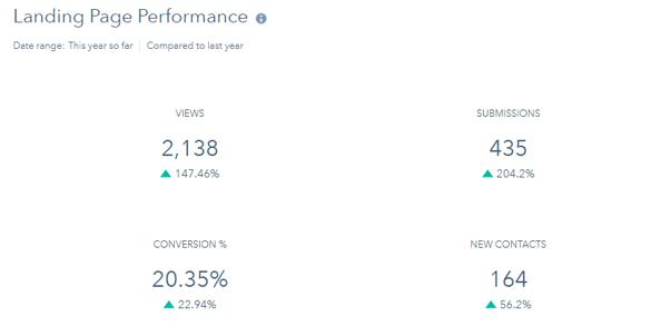 Landing Page Performance