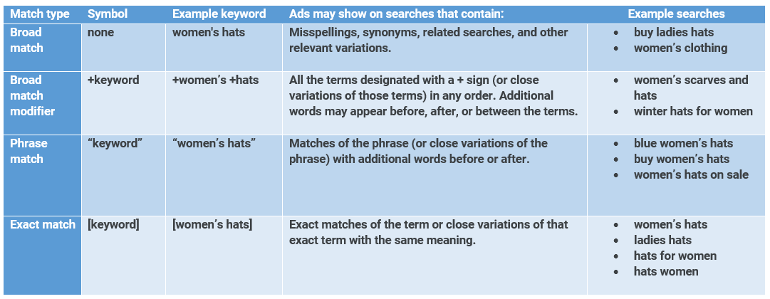 ppc-audit-checklist-match-type-reference-chart
