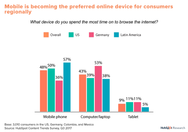 Mobile is becoming the preferred online device