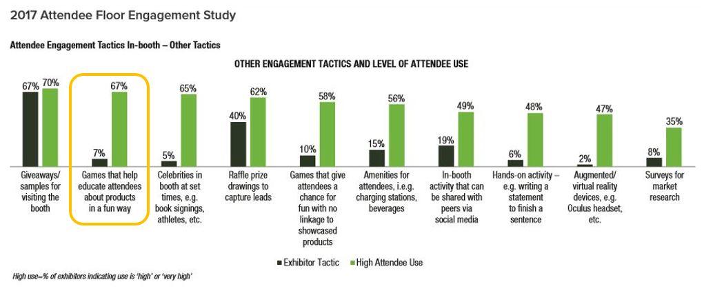 2017 floor engagement study