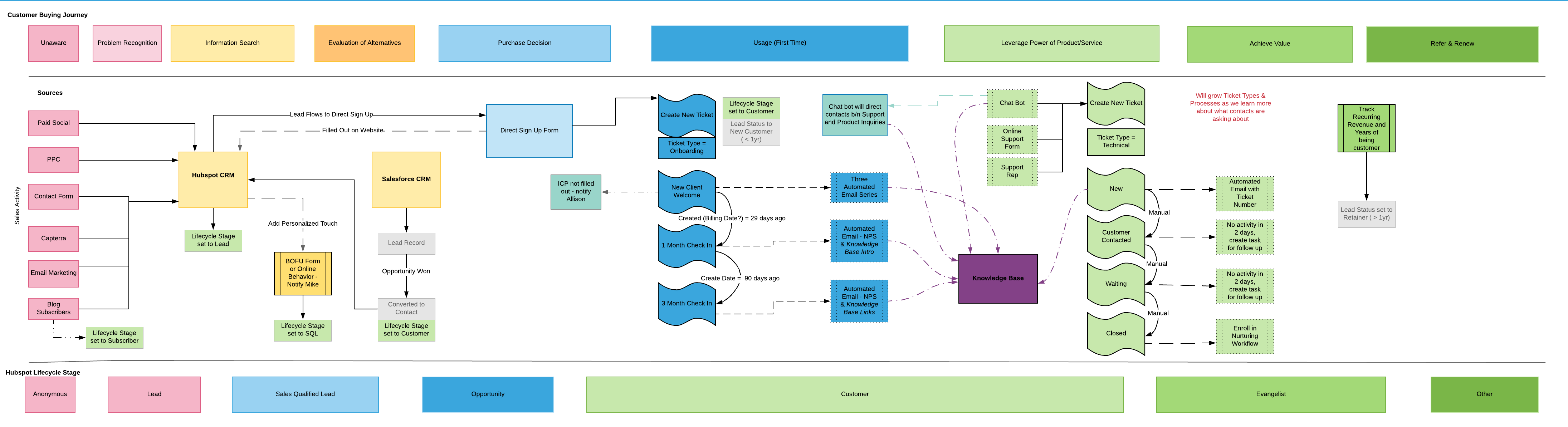LucidChart architecture map