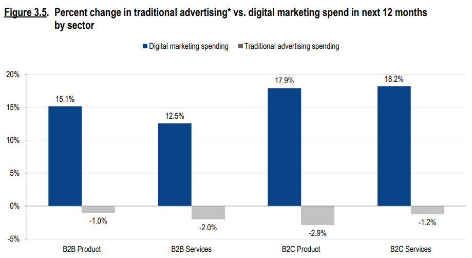 traditional vs digital marketing spend