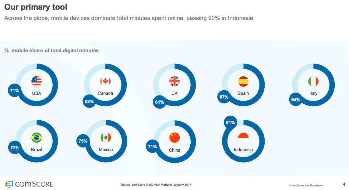 % mobile share of total digital minutes