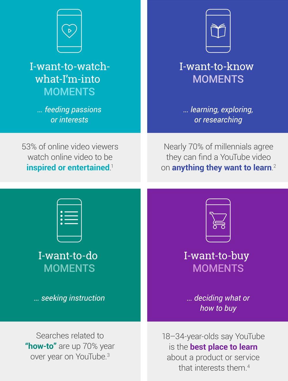 Google video micro-moments chart