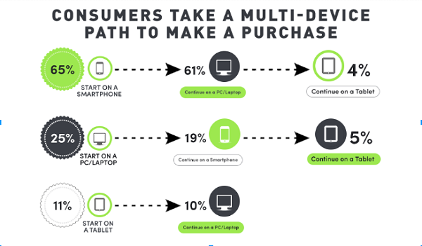 The multi channel path for purchasing