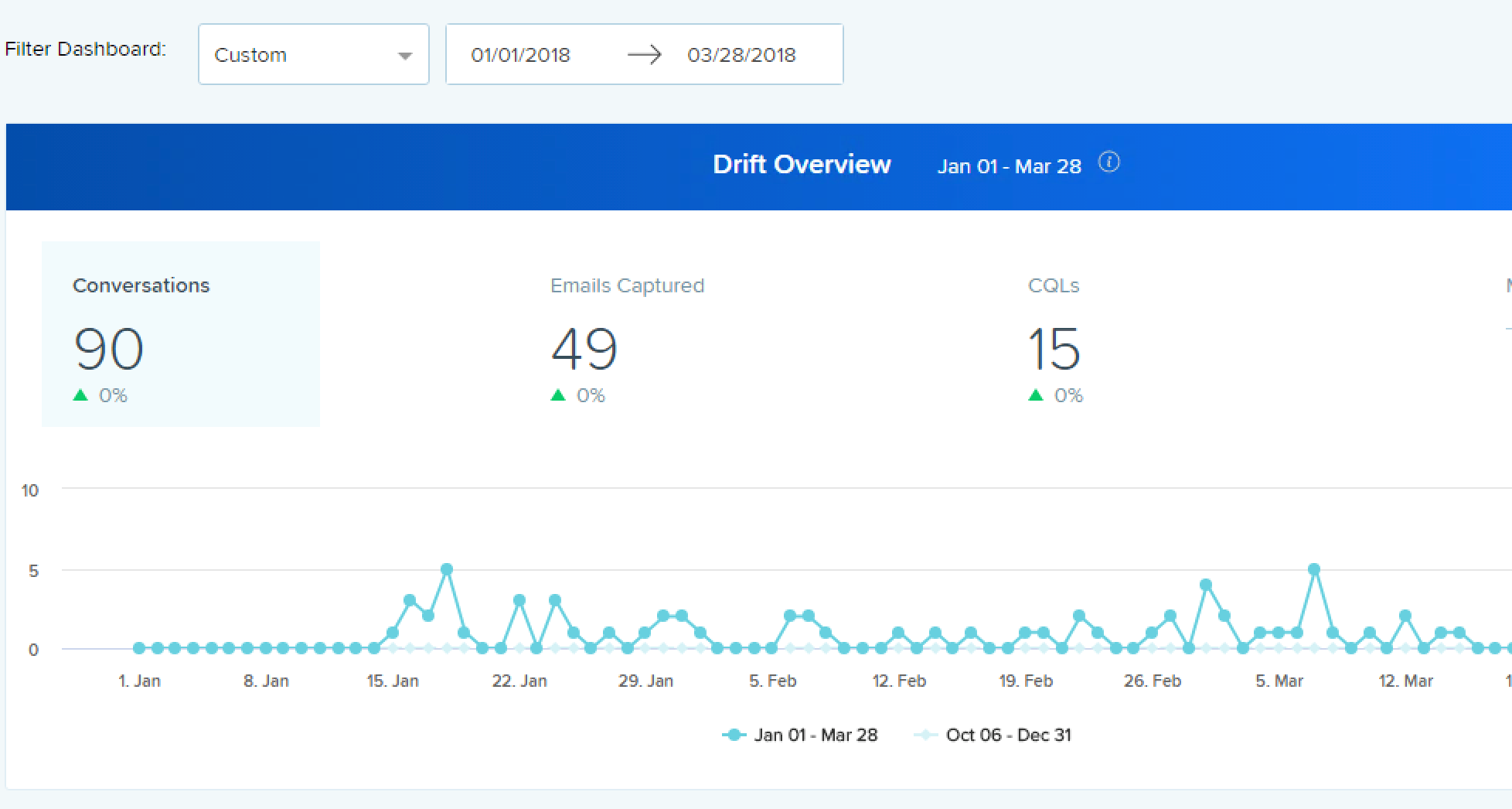 drift analytics