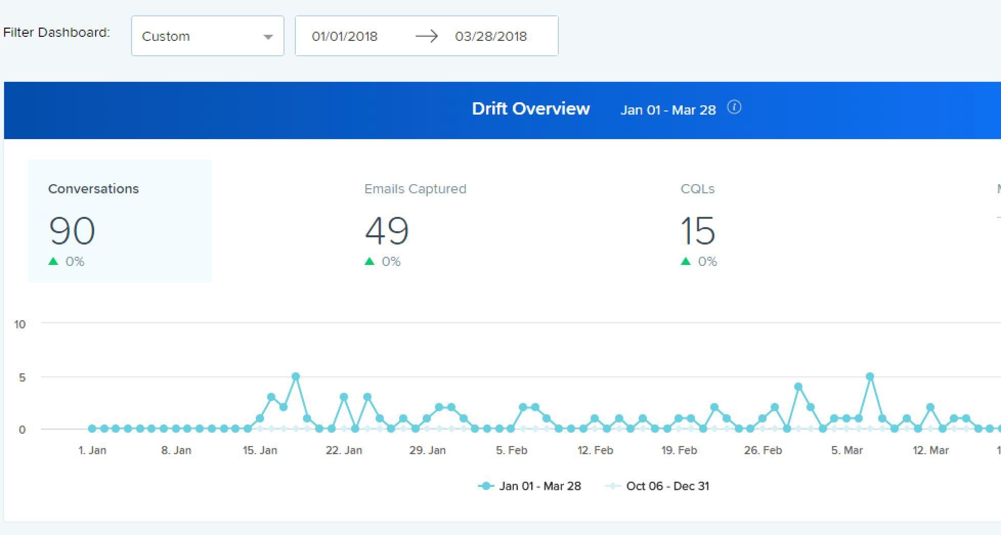 Drift Analytics