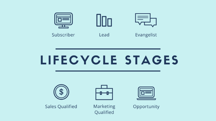 Revenue River Lifecycle Stages